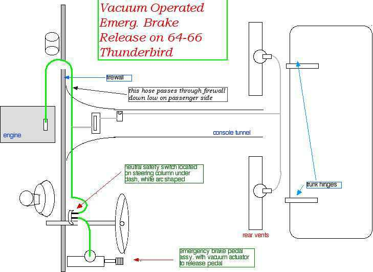 vacemergbrak thunderbird ranch diagrams page 66 Thunderbird Wiring Diagram at edmiracle.co