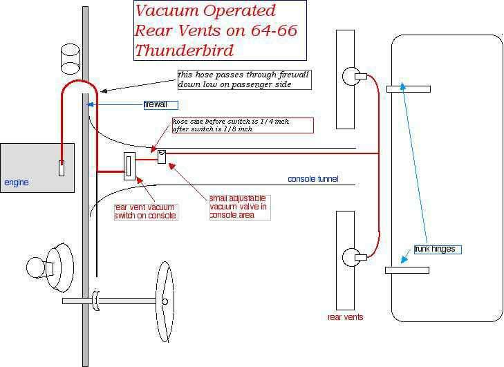 Rearventvac on 1957 Thunderbird Wiring Diagram