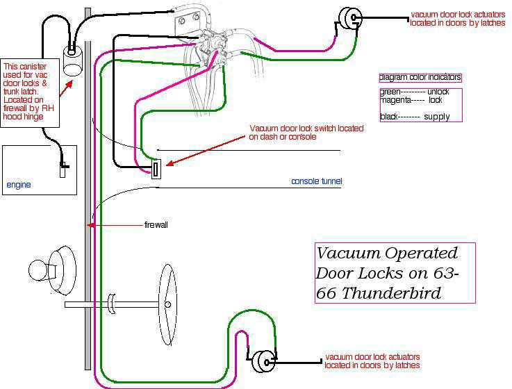 thunderbird ranch diagrams page 1962 Ford Truck Wiring Diagram 64 66 vac operated door locks